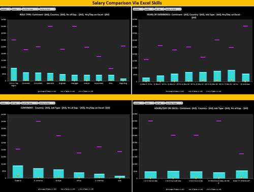 Dashboard to visualize Excel Salaries - by Lynn Mar - Chandoo.org - Screenshot