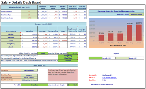 Dashboard to visualize Excel Salaries - by HARIHARAN T S - Chandoo.org - Screenshot