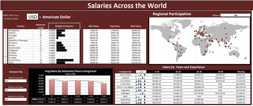 Dashboard to visualize Excel Salaries - by Stilwill, Kelly - Chandoo.org - Screenshot