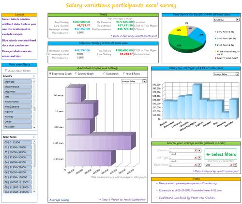 Dashboard to visualize Excel Salaries - by Peter van Klinken - Chandoo.org - Screenshot