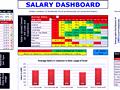Dashboard to visualize Excel Salaries - by Prakash Singh Gusain - Chandoo.org - Screenshot #02