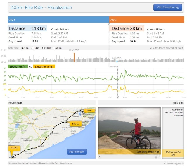 200km bike ride - visualized in an Excel dashboard