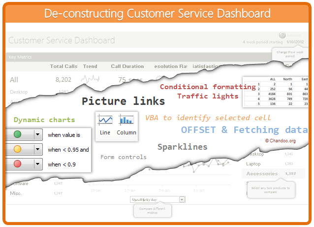 Creating Customer Service Dashboard in Excel