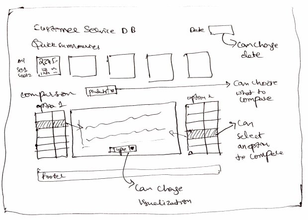 Designing a Customer Service Dashboard in Excel - Sketch #2