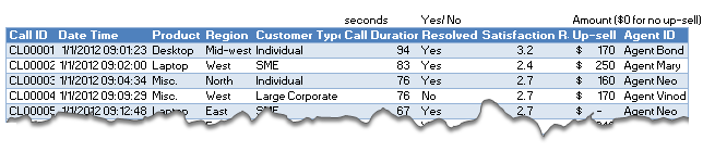 Data for the customer service dashboard