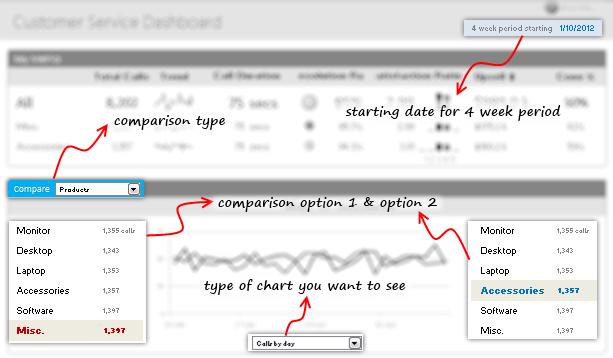 Variables in Customer Service Dashboard - Excel