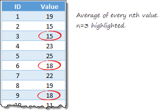 Average of every nth value - calculating using Excel formulas.