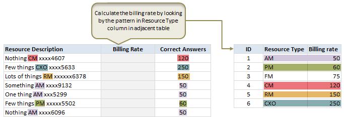 Can you find that pattern? - Excel formula homework