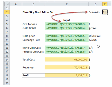 Multi0way Data Tables - Setting up Scenarios [Data Tables & Monte Carlo Simulations in Excel]