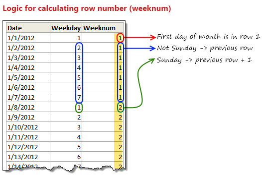 Pivot Calendar row number calculation explained