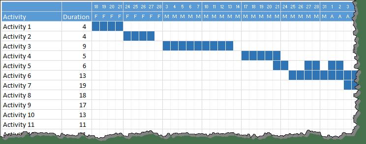Quick gantt chart using Excel - download template