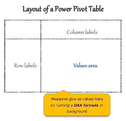 Definition of a measure & Introduction - Excel Power Pivot