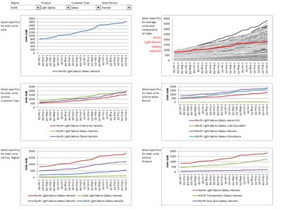 Excel based Sales Dashboard by Cole Burdette