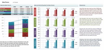 Excel based Sales Dashboard by Hernan