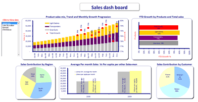 Excel based Sales Dashboard by Mahesh