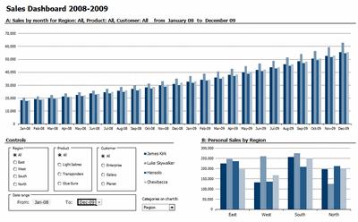 Excel based Sales Dashboard by Pawel