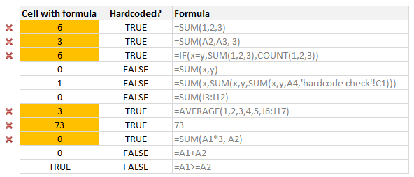 Finding hardcoded formula values in Excel - how to?
