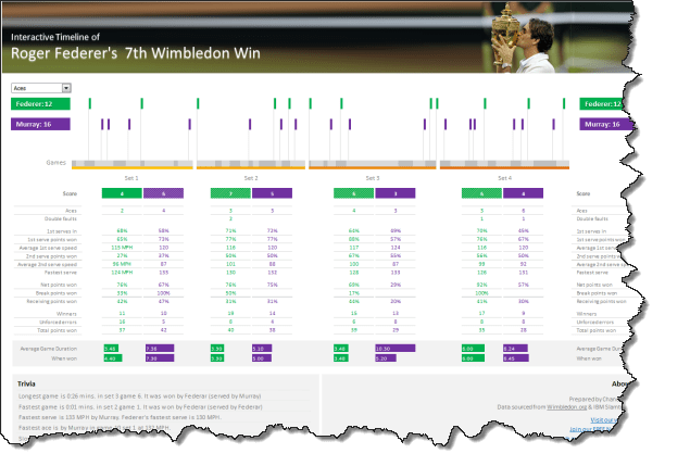 Visualizing Roger Federer's 7th Wimbledon Victory in Excel