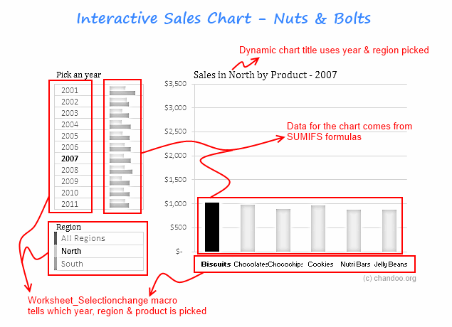 Interactive Sales Chart in Excel - the nuts & bolts