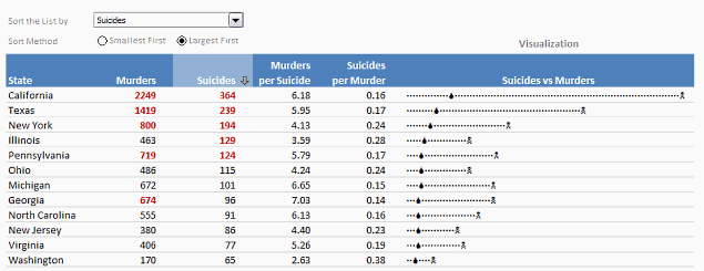 Suicides vs. Murders Dashboard
