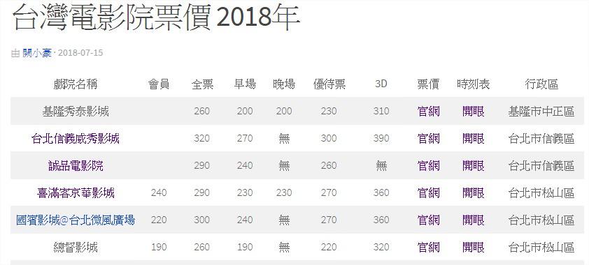 台灣電影院票價 2018年