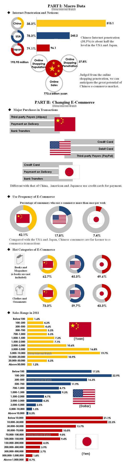 E-commerce Trends of China vs Japan vs US