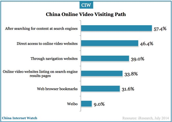 Search is the Top Traffic Source of Chinese Online Video ...