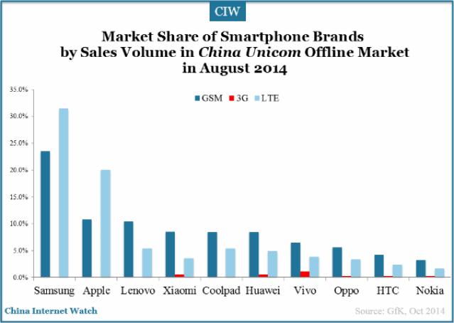 market-share-of-china-smartphone-brands-sales-volmue-china-unicom-2014-aug Samsung Announces 2015 First Quarter Net Profits of US$ 4.3 Billion
