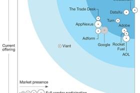 Adobe被獨立研究公司評為多管道需求方平台的領導者