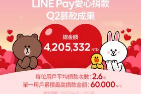 行動小額捐款積沙成塔 LINE Pay愛心捐款專頁2017第二季募款逾400萬