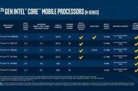 Intel推出地表最強行動處理器 – 第10代Intel Core H系列