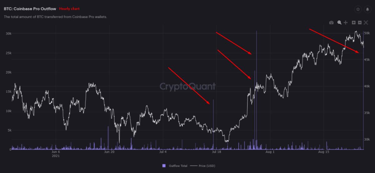 Bitcoin Outflows