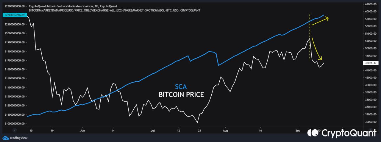 Bitcoin SCA