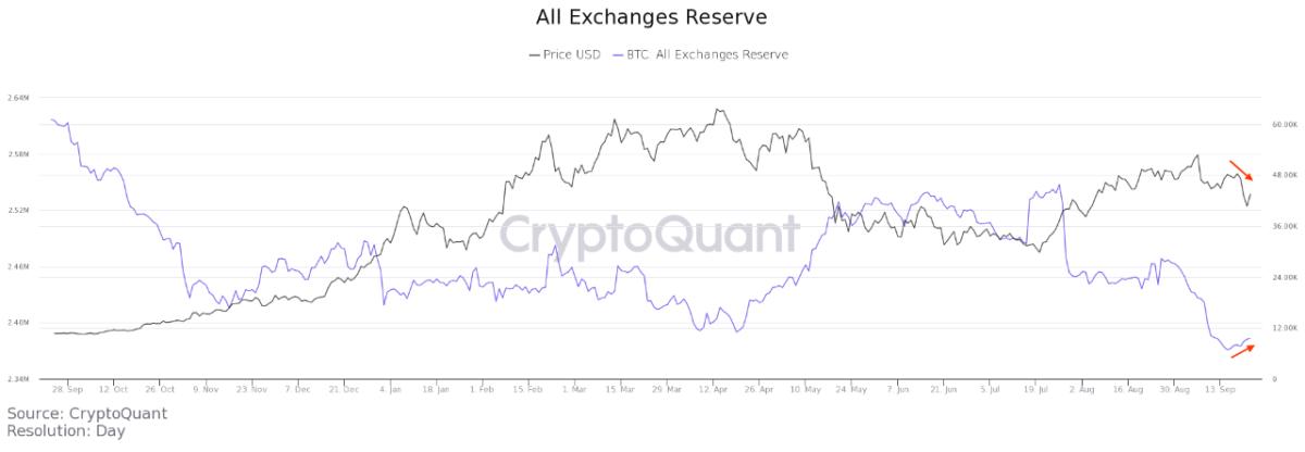 Bitcoin Exchange Reserve
