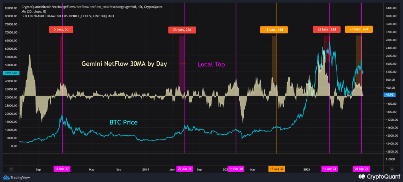 Bitcoin Gemini Netflow