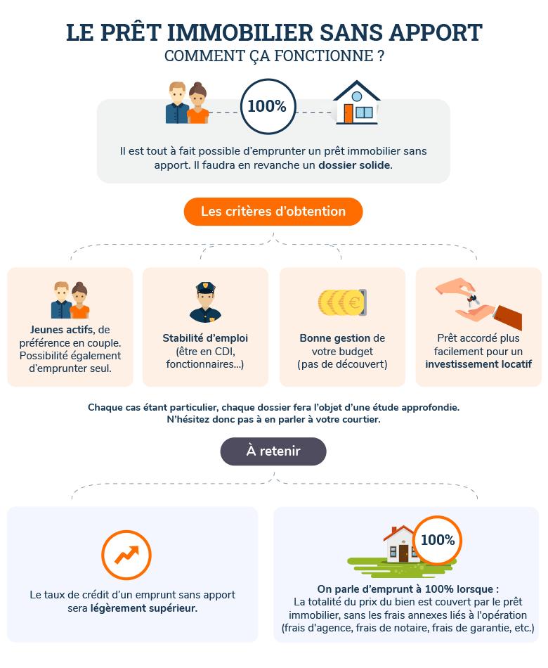 Pret Immobilier Sans Apport Comment Emprunter Sans Apport Credit Immobilier Cyberpret Com
