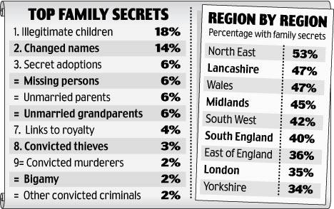 top family secrets