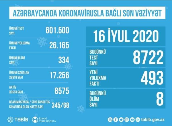 В Азербайджане обнародовано количество проведенных тестов ...