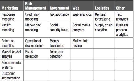 (Source: Analytics in a Big Data World)