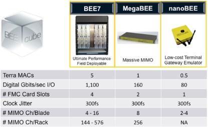 Figure 5. BEEcube 5G development platforms.