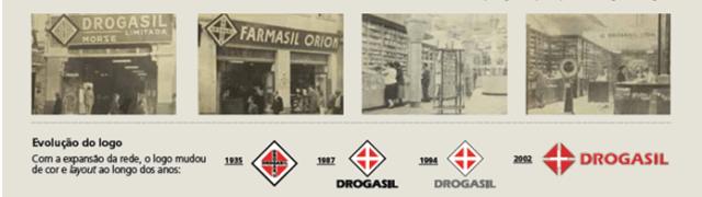 História da Farmácia Drogasil