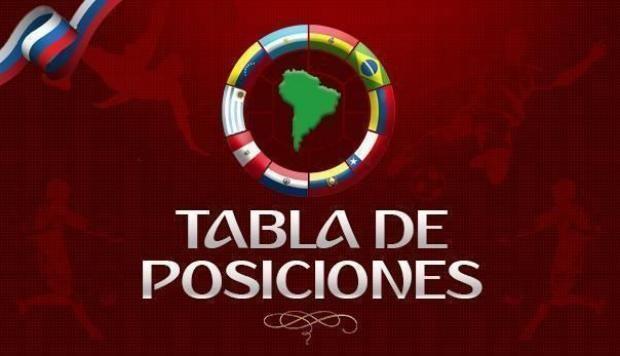 La selección de Brasil lidera la tabla de posiciones con un puntaje muy alto. Le sigue la escuadra colombiana. Averigua en que plaza se encuentra el equipo peruano