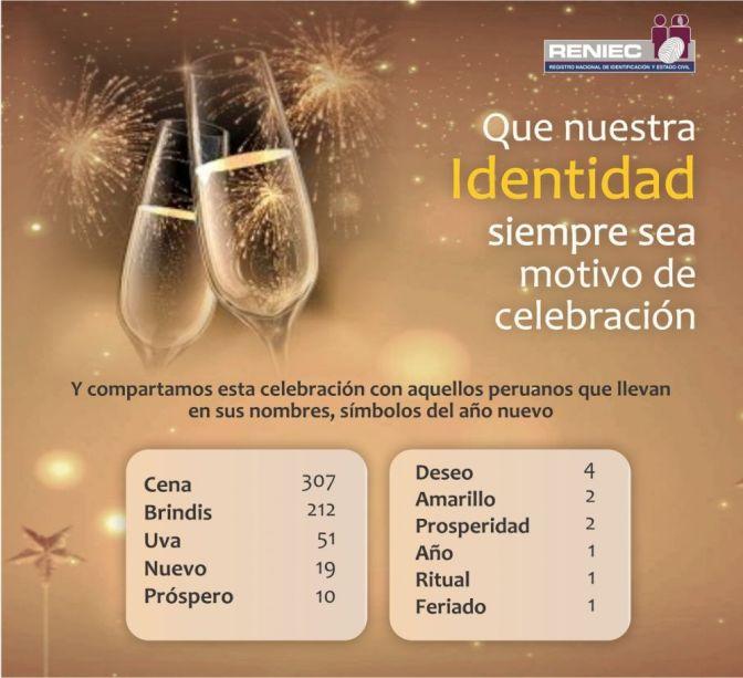 ¿Cuántos peruanos llevan por nombre símbolos de Año Nuevo?