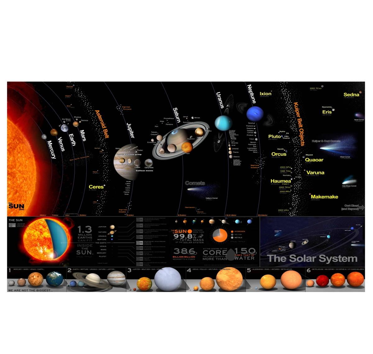 Adesivo Mapa Sistema Solar Planetas M69 No Elo7