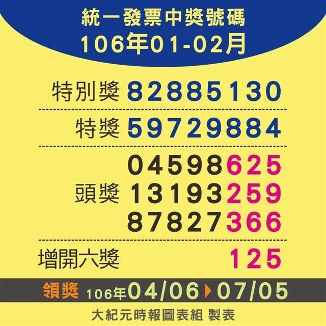 你中獎了嗎?106年1-2月統一發票對獎資訊   統一發票   統一發票中獎號碼   臺灣大紀元