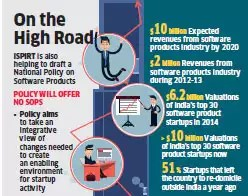 Big 30 software startups see valuations climb 26%: iSPIRT