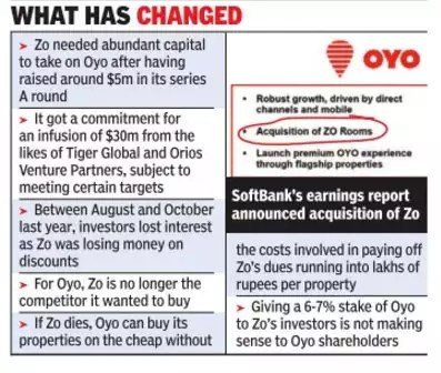 The curious case of Oyo's acquisition of Zo Rooms