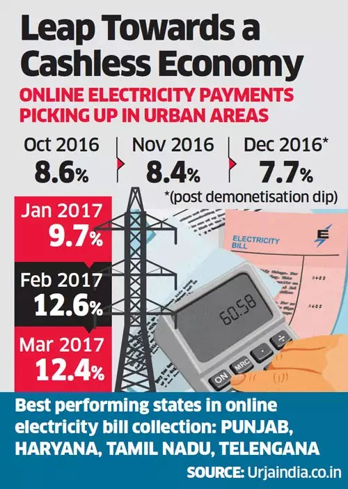 Government asks states to accept power tariff in digital transactions only