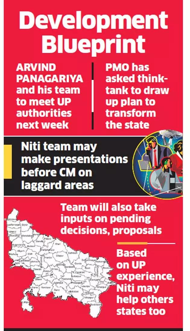 Niti Aayog to help Yogi Adityanath government prepare development plan