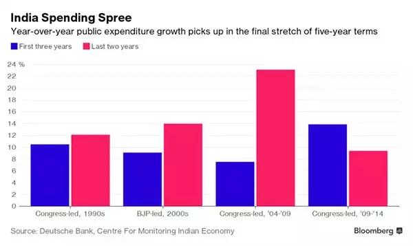 India's government will soon loosen purse strings: Deutsche Bank